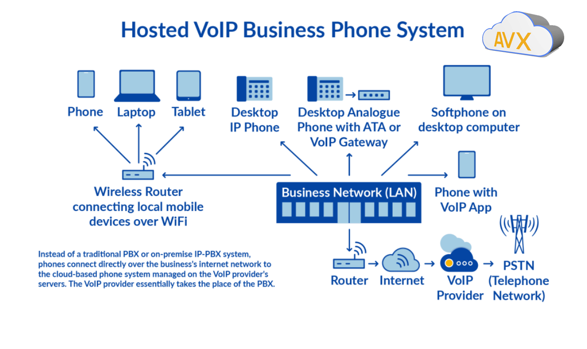 Business Phones Systems VOIP New Jersey